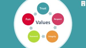 Promoting your values can help you attract the best people to your business