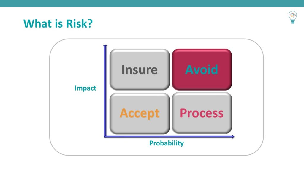 What is risk slide