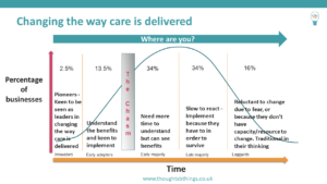 Read more about the article Changing the way home care is delivered
