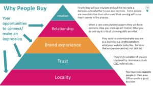 Why People Buy a Care Service - Attract Private Clients