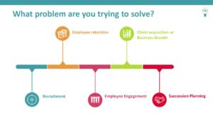Read more about the article What problem are you trying to solve in your care business?