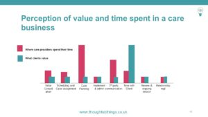 perception of the value of time spent in a care business