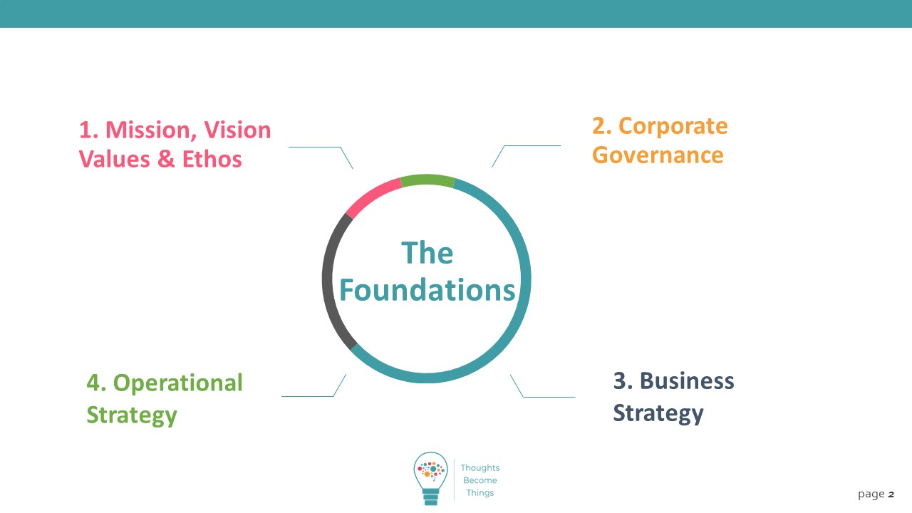 Read more about the article Foundations – What are they & why are they critical to grow your home care business